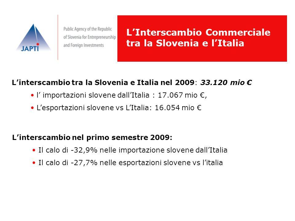 L'Interscambio Commerciale tra la Slovenia e l'Italia