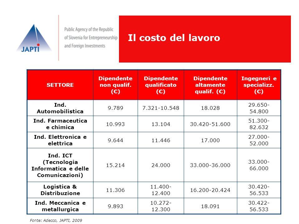 Il costo del lavoro SETTORE Dipendente non qualif. (€)