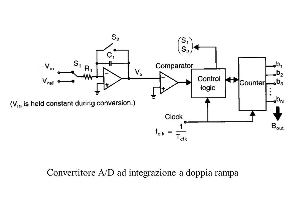 Convertitore A/D ad integrazione a doppia rampa