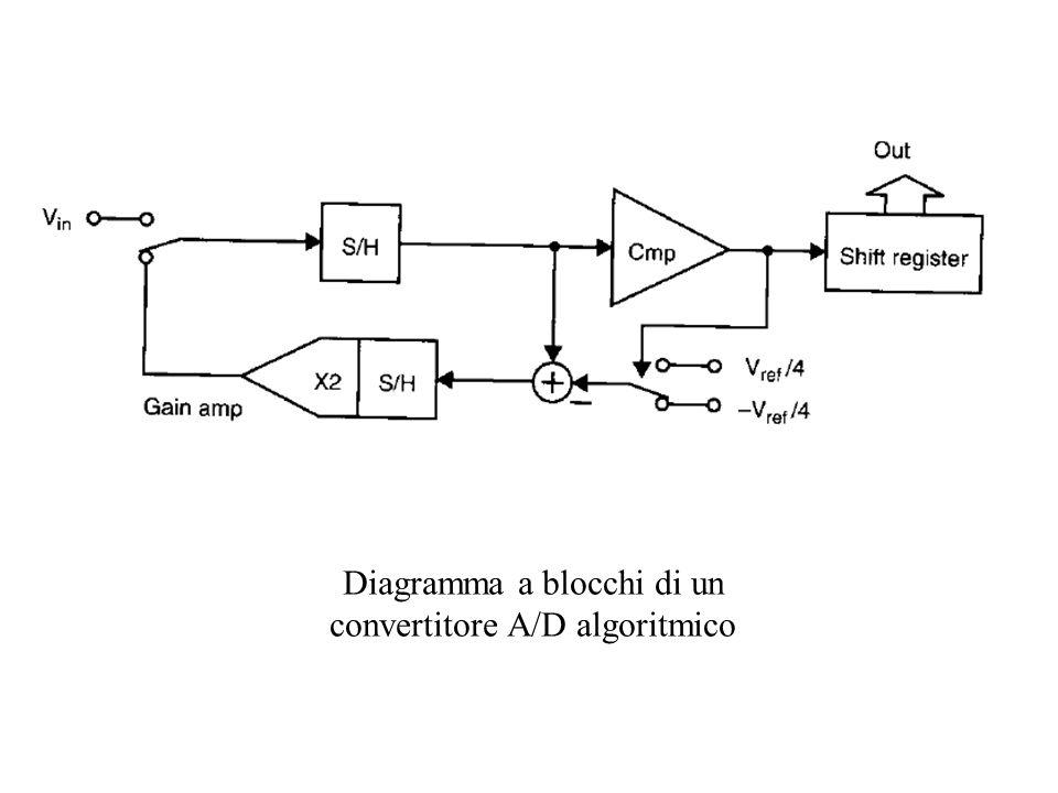 Diagramma a blocchi di un convertitore A/D algoritmico