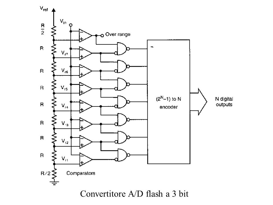Convertitore A/D flash a 3 bit