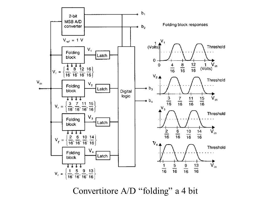 Convertitore A/D folding a 4 bit