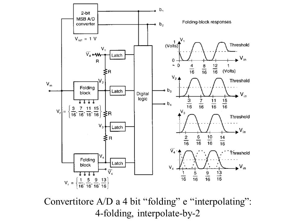 Convertitore A/D a 4 bit folding e interpolating : 4-folding, interpolate-by-2