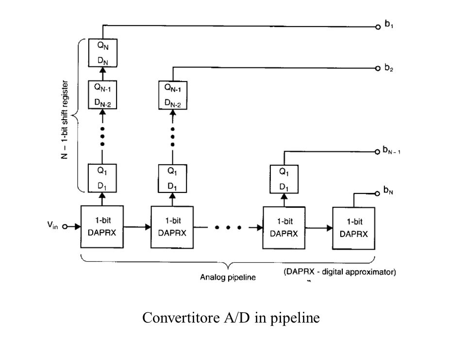 Convertitore A/D in pipeline
