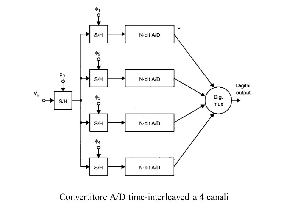 Convertitore A/D time-interleaved a 4 canali