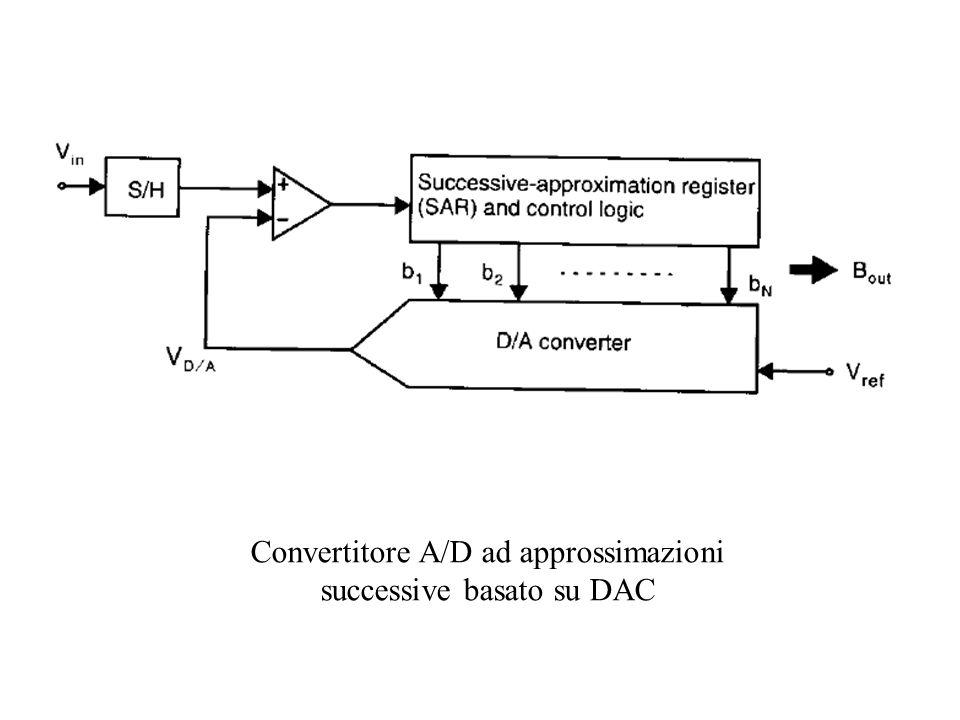 Convertitore A/D ad approssimazioni successive basato su DAC