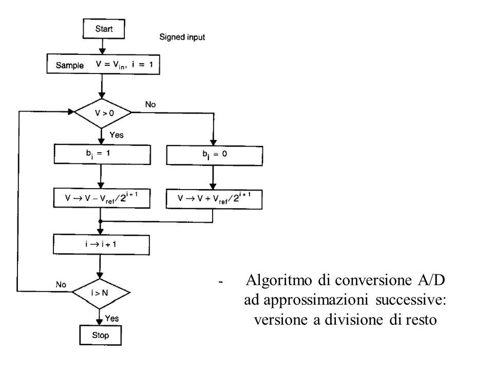 Algoritmo di conversione A/D ad approssimazioni successive: versione a divisione di resto
