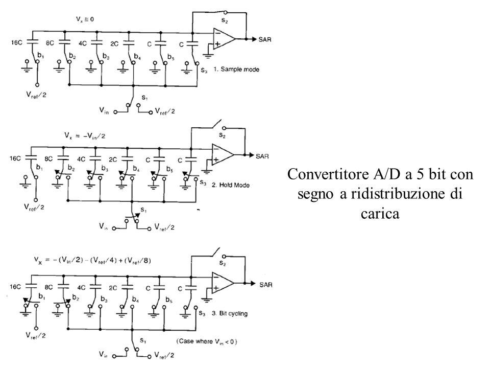 Convertitore A/D a 5 bit con segno a ridistribuzione di carica
