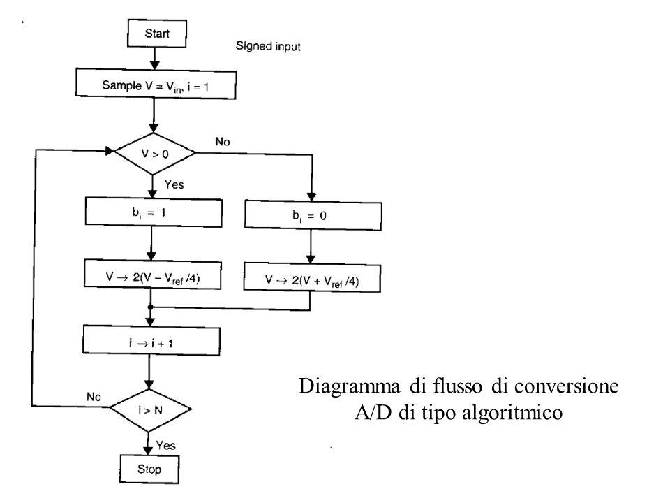 Diagramma di flusso di conversione A/D di tipo algoritmico
