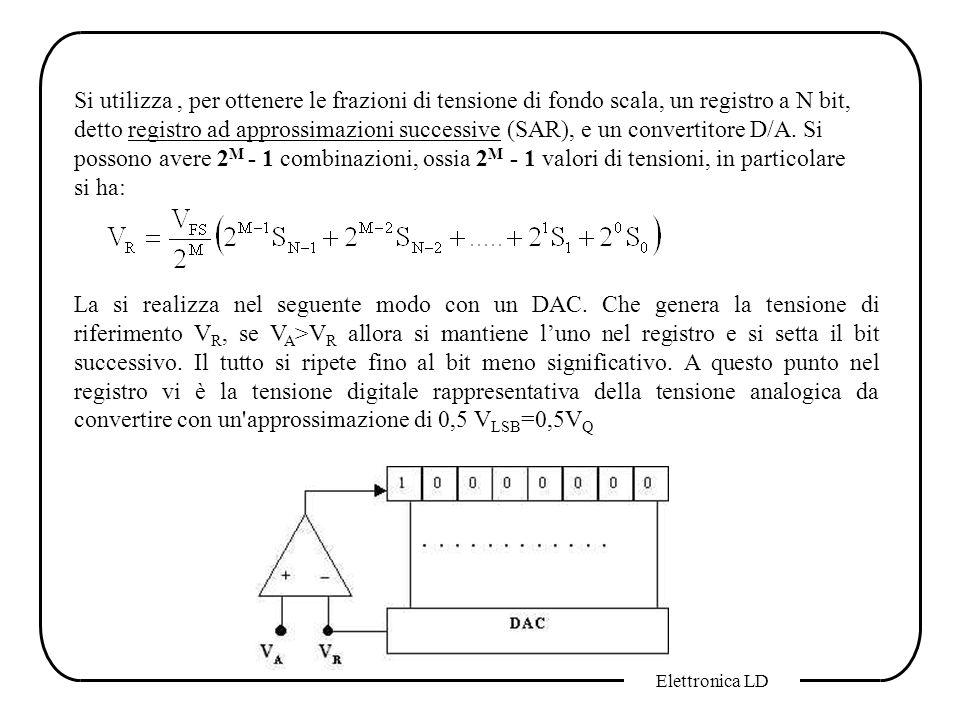 Si utilizza , per ottenere le frazioni di tensione di fondo scala, un registro a N bit, detto registro ad approssimazioni successive (SAR), e un convertitore D/A. Si possono avere 2M - 1 combinazioni, ossia 2M - 1 valori di tensioni, in particolare si ha: