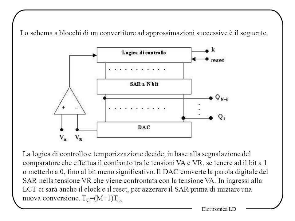 Lo schema a blocchi di un convertitore ad approssimazioni successive è il seguente.