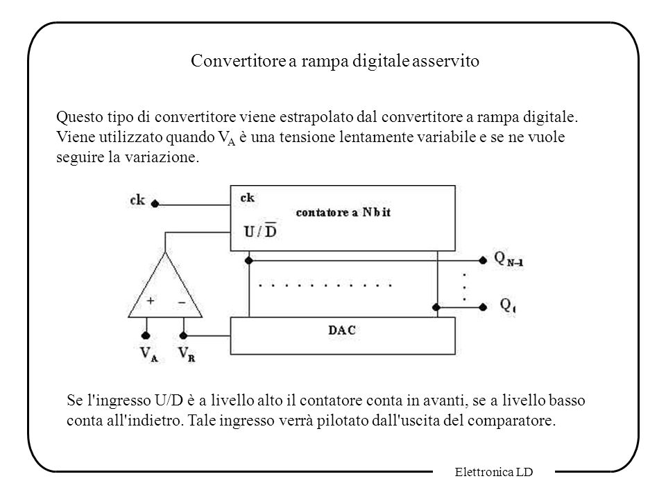 Convertitore a rampa digitale asservito