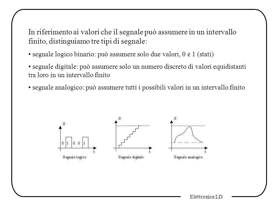 In riferimento ai valori che il segnale può assumere in un intervallo finito, distinguiamo tre tipi di segnale: