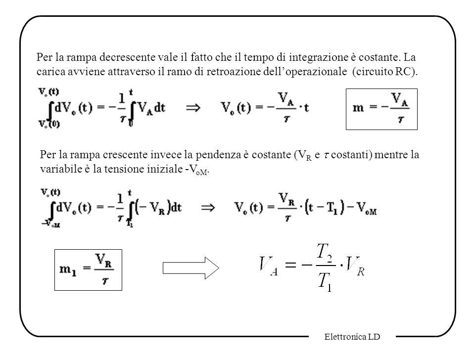 Per la rampa decrescente vale il fatto che il tempo di integrazione è costante. La carica avviene attraverso il ramo di retroazione dell'operazionale (circuito RC).