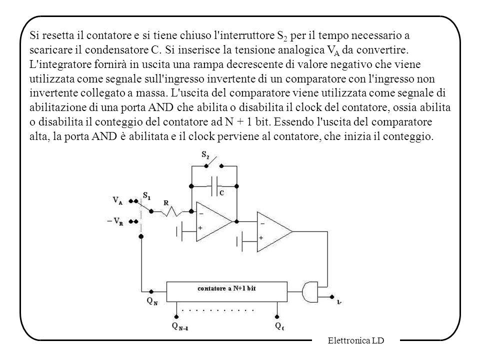 Si resetta il contatore e si tiene chiuso l interruttore S2 per il tempo necessario a scaricare il condensatore C. Si inserisce la tensione analogica VA da convertire. L integratore fornirà in uscita una rampa decrescente di valore negativo che viene utilizzata come segnale sull ingresso invertente di un comparatore con l ingresso non invertente collegato a massa. L uscita del comparatore viene utilizzata come segnale di abilitazione di una porta AND che abilita o disabilita il clock del contatore, ossia abilita o disabilita il conteggio del contatore ad N + 1 bit. Essendo l uscita del comparatore alta, la porta AND è abilitata e il clock perviene al contatore, che inizia il conteggio.
