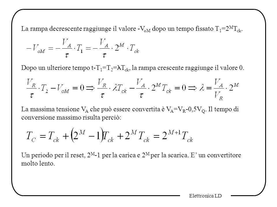 La rampa decrescente raggiunge il valore -VoM dopo un tempo fissato T1=2MTck.
