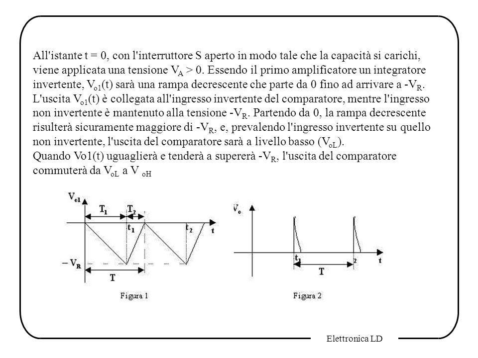 All istante t = 0, con l interruttore S aperto in modo tale che la capacità si carichi, viene applicata una tensione VA > 0. Essendo il primo amplificatore un integratore invertente, Vo1(t) sarà una rampa decrescente che parte da 0 fino ad arrivare a -VR. L uscita Vo1(t) è collegata all ingresso invertente del comparatore, mentre l ingresso non invertente è mantenuto alla tensione -VR. Partendo da 0, la rampa decrescente risulterà sicuramente maggiore di -VR, e, prevalendo l ingresso invertente su quello non invertente, l uscita del comparatore sarà a livello basso (VoL).