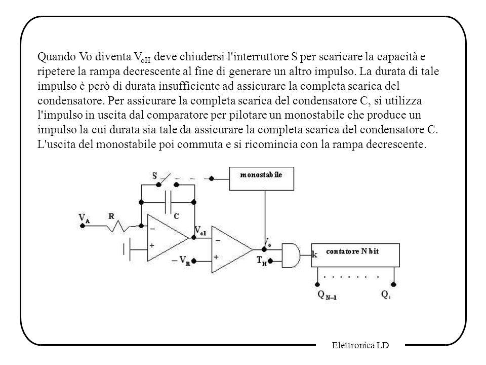 Quando Vo diventa VoH deve chiudersi l interruttore S per scaricare la capacità e ripetere la rampa decrescente al fine di generare un altro impulso. La durata di tale impulso è però di durata insufficiente ad assicurare la completa scarica del condensatore. Per assicurare la completa scarica del condensatore C, si utilizza l impulso in uscita dal comparatore per pilotare un monostabile che produce un impulso la cui durata sia tale da assicurare la completa scarica del condensatore C. L uscita del monostabile poi commuta e si ricomincia con la rampa decrescente.