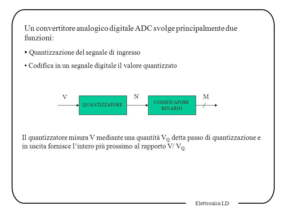 Quantizzazione del segnale di ingresso