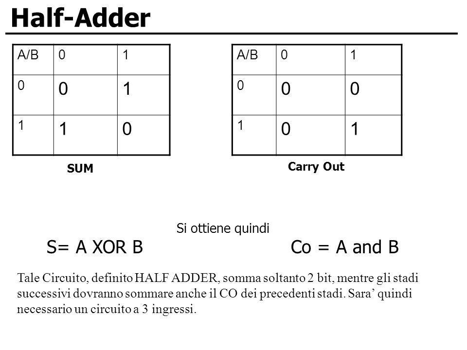 Half-Adder S= A XOR B Co = A and B A/B 1 A/B 1 Si ottiene quindi