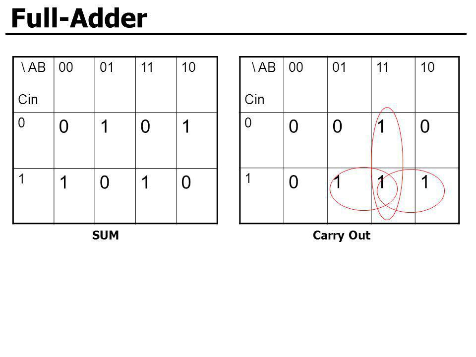 Full-Adder \ AB Cin 00 01 11 10 1 \ AB Cin 00 01 11 10 1 SUM Carry Out