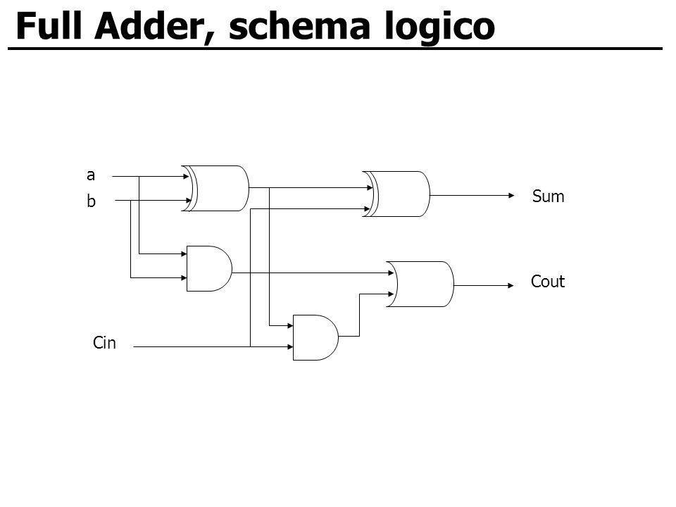 Full Adder, schema logico