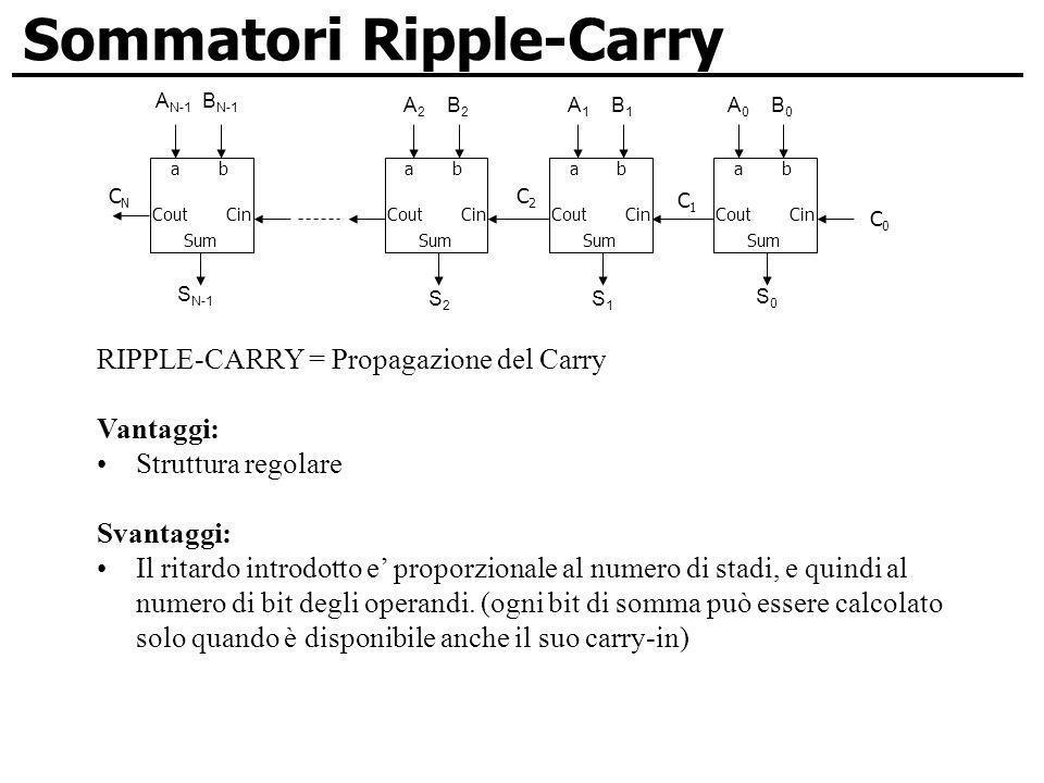 Sommatori Ripple-Carry