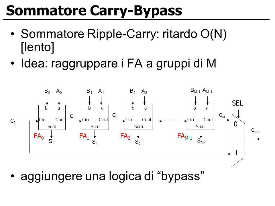 Sommatore Carry-Bypass