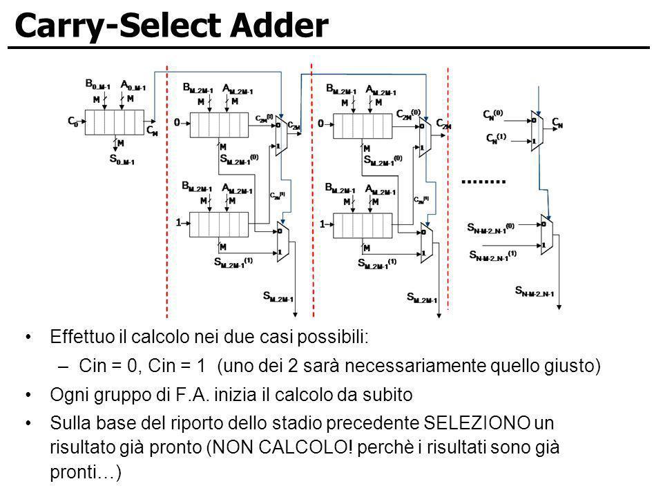 Carry-Select Adder Effettuo il calcolo nei due casi possibili: