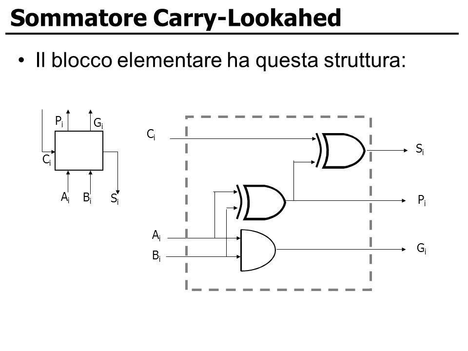 Sommatore Carry-Lookahed