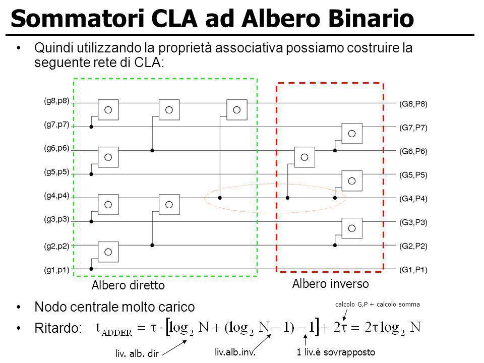 Sommatori CLA ad Albero Binario