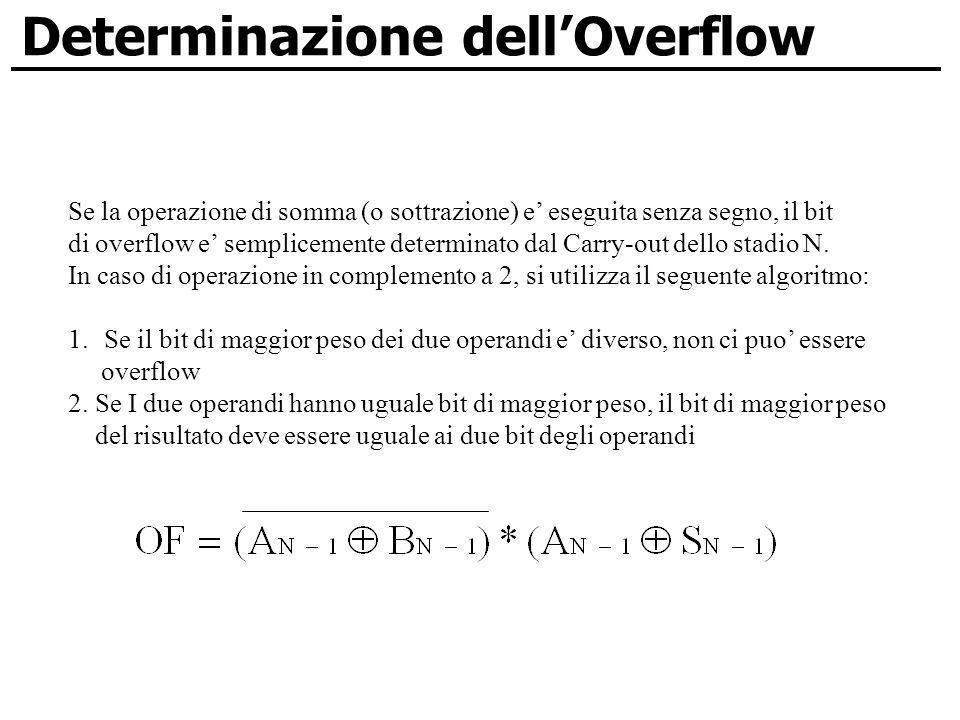 Determinazione dell'Overflow