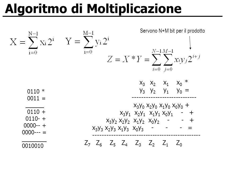 Algoritmo di Moltiplicazione