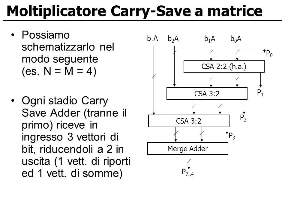 Moltiplicatore Carry-Save a matrice