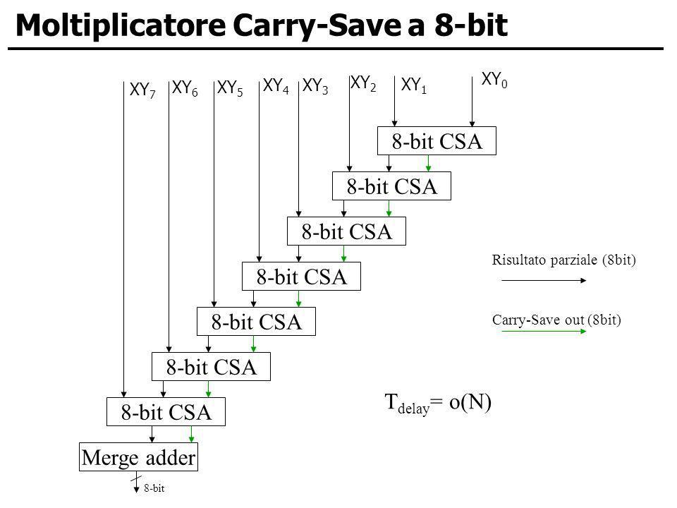 Moltiplicatore Carry-Save a 8-bit