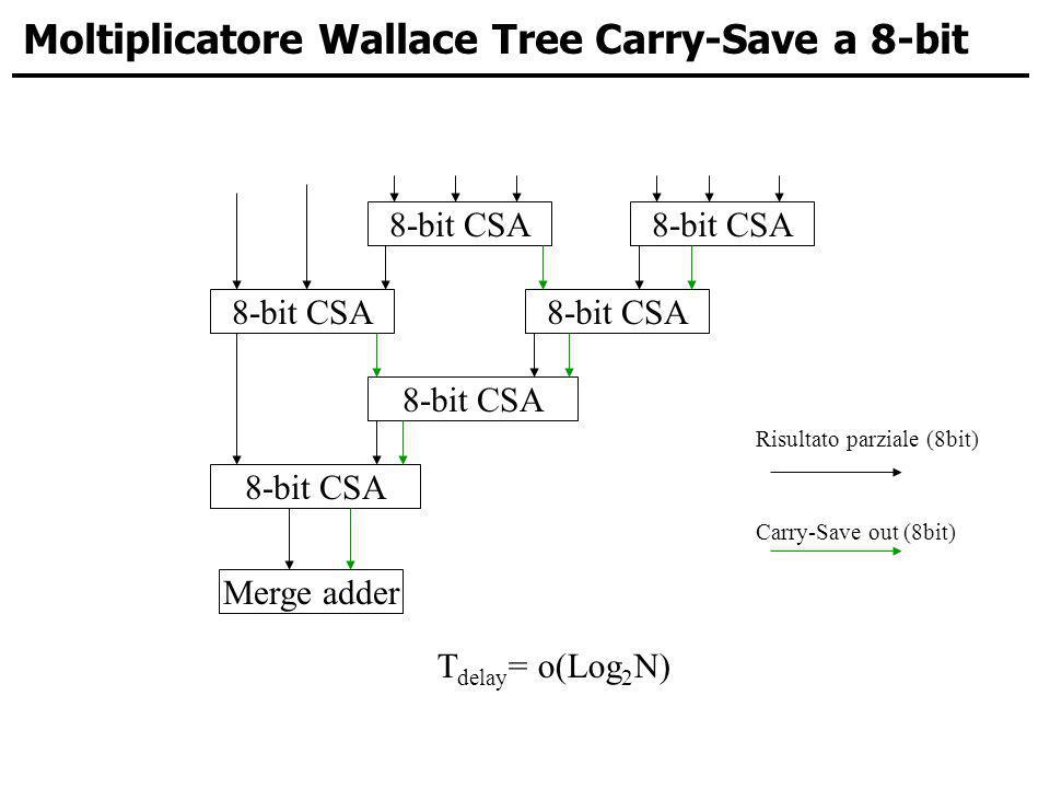 Moltiplicatore Wallace Tree Carry-Save a 8-bit