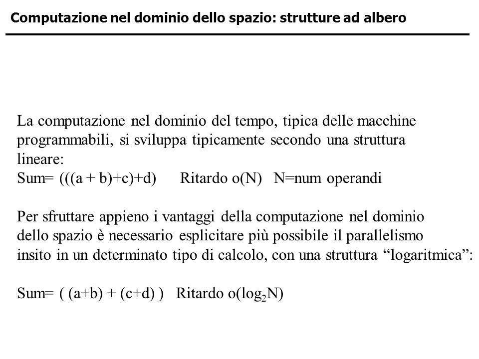 Computazione nel dominio dello spazio: strutture ad albero