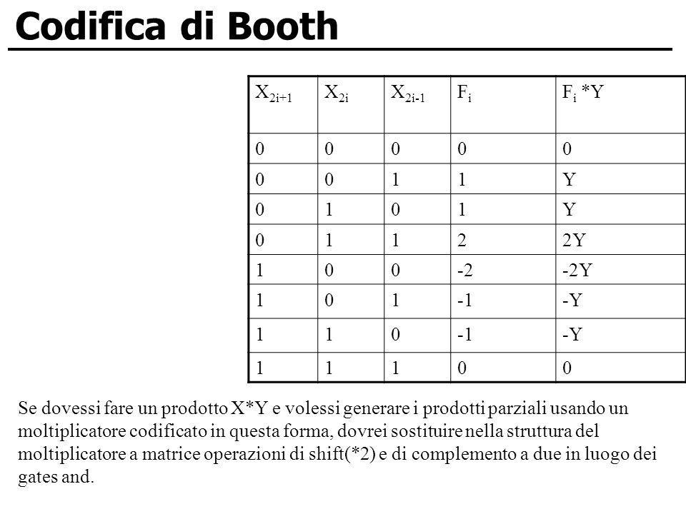 Codifica di Booth X2i+1 X2i X2i-1 Fi Fi *Y 1 Y 2 2Y -2 -2Y -1 -Y