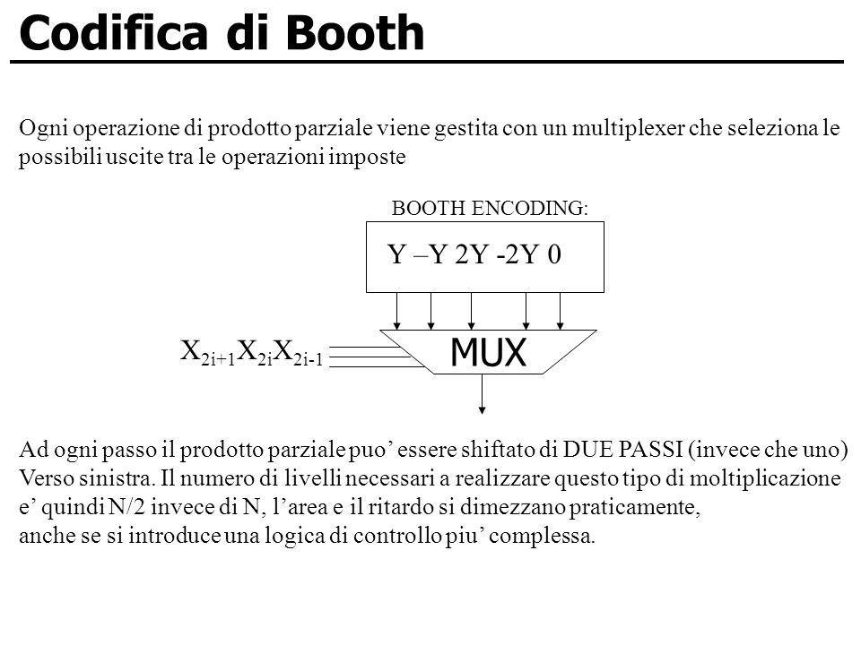 Codifica di Booth MUX Y –Y 2Y -2Y 0 X2i+1X2iX2i-1