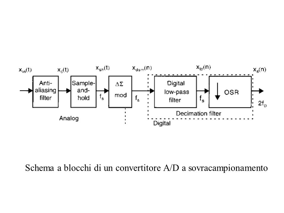 Schema a blocchi di un convertitore A/D a sovracampionamento