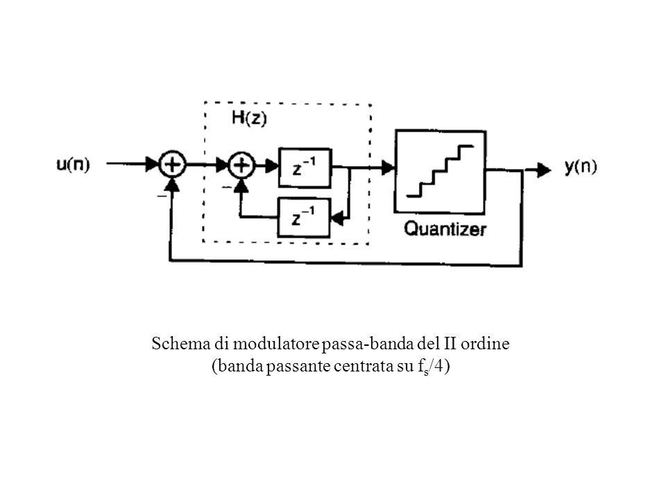 Schema di modulatore passa-banda del II ordine (banda passante centrata su fs/4)