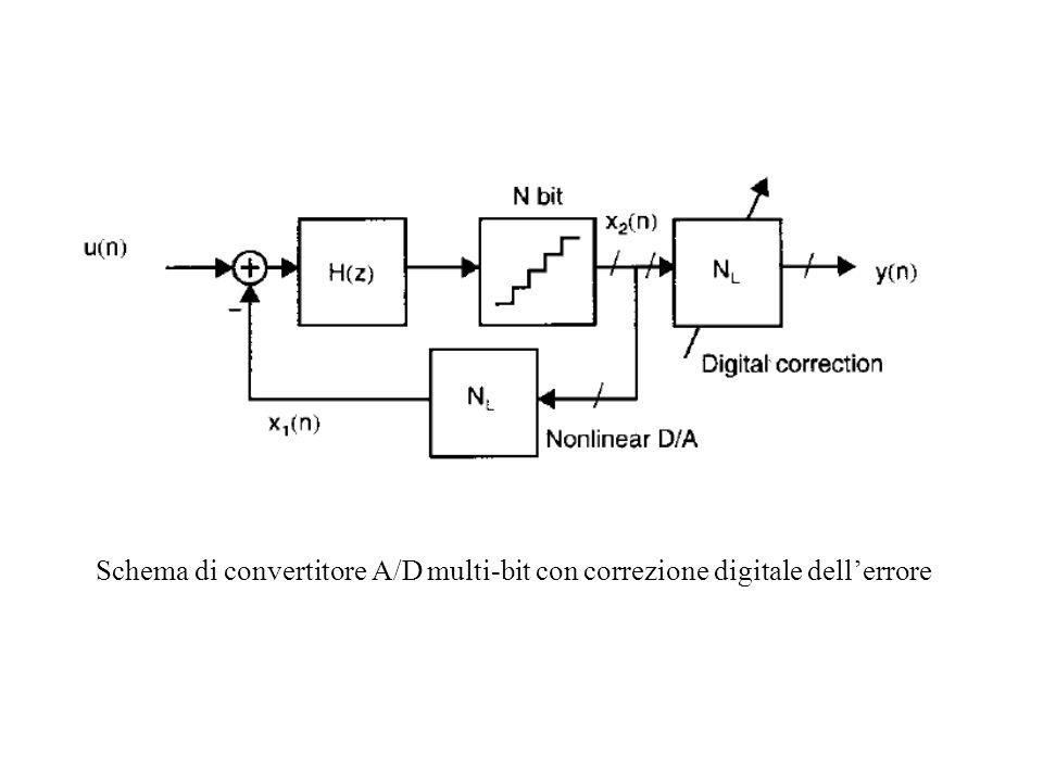 Schema di convertitore A/D multi-bit con correzione digitale dell'errore