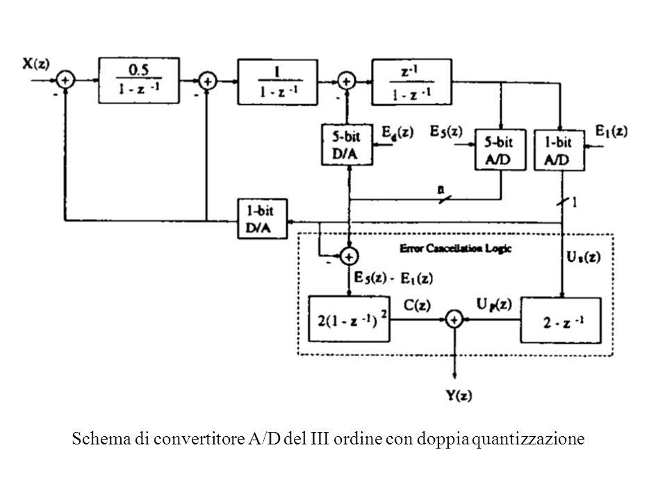 Schema di convertitore A/D del III ordine con doppia quantizzazione