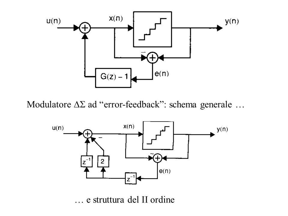 Modulatore  ad error-feedback : schema generale …