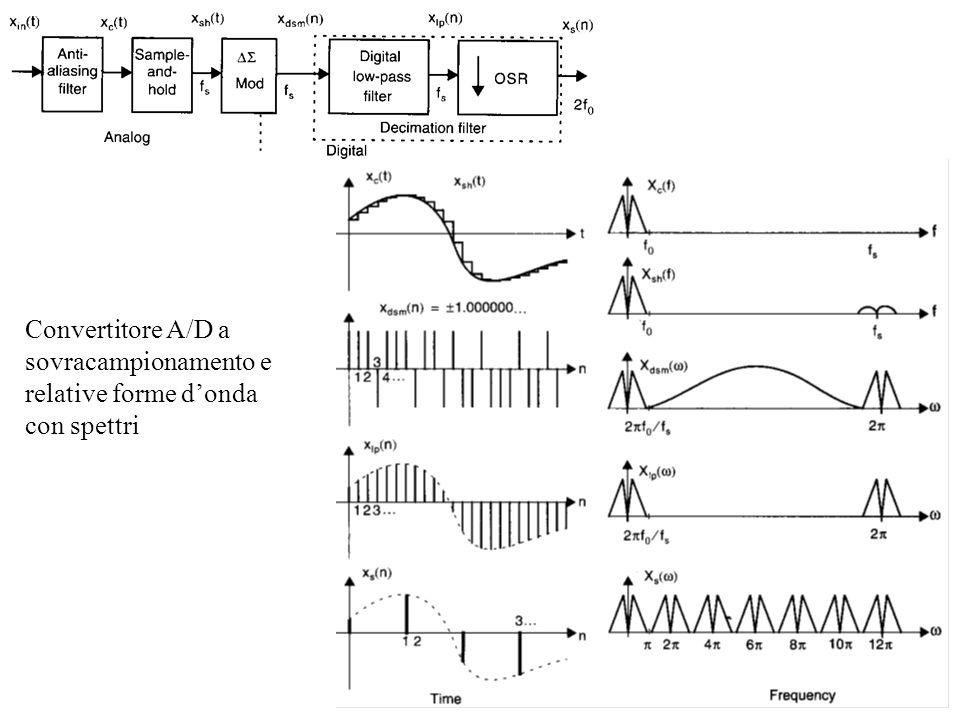 Convertitore A/D a sovracampionamento e relative forme d'onda con spettri