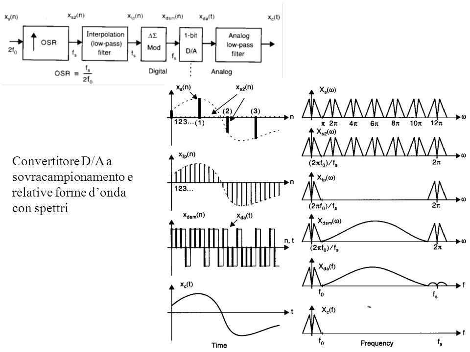 Convertitore D/A a sovracampionamento e relative forme d'onda con spettri