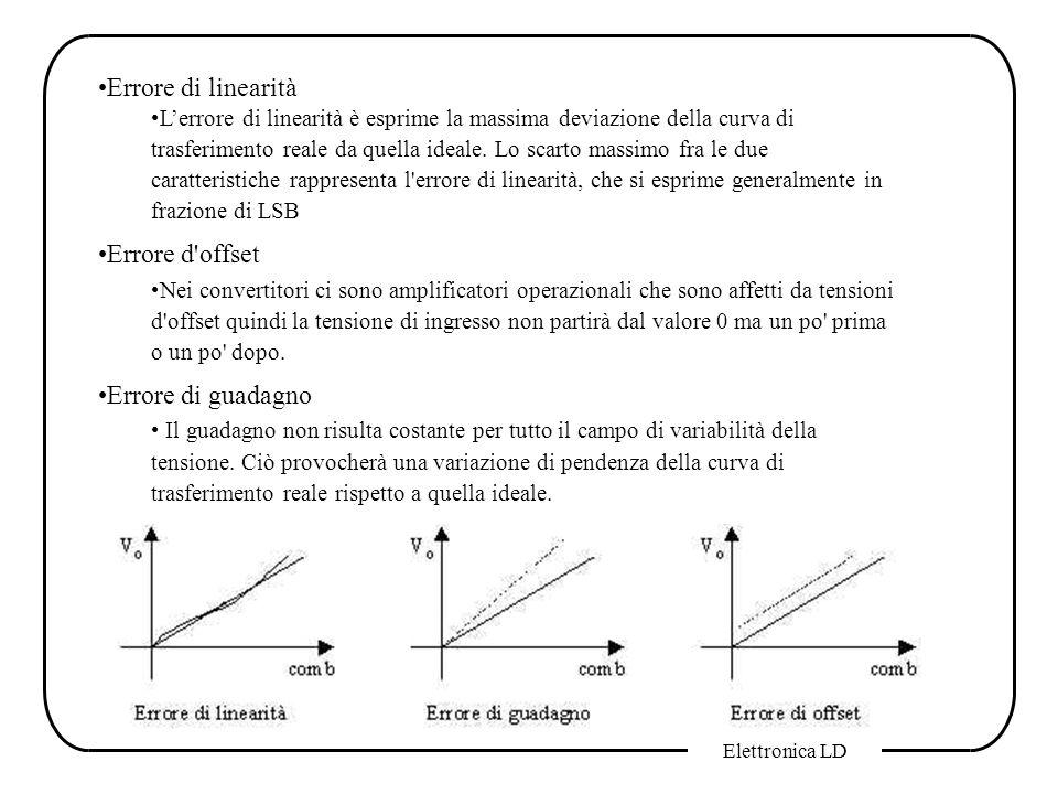 Errore di linearità Errore d offset Errore di guadagno