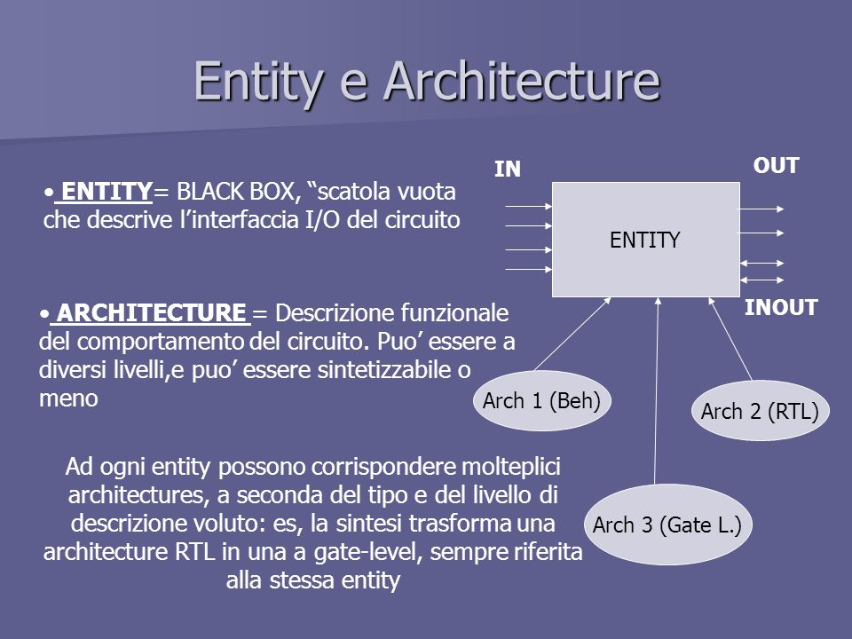 Entity e Architecture ENTITY= BLACK BOX, scatola vuota