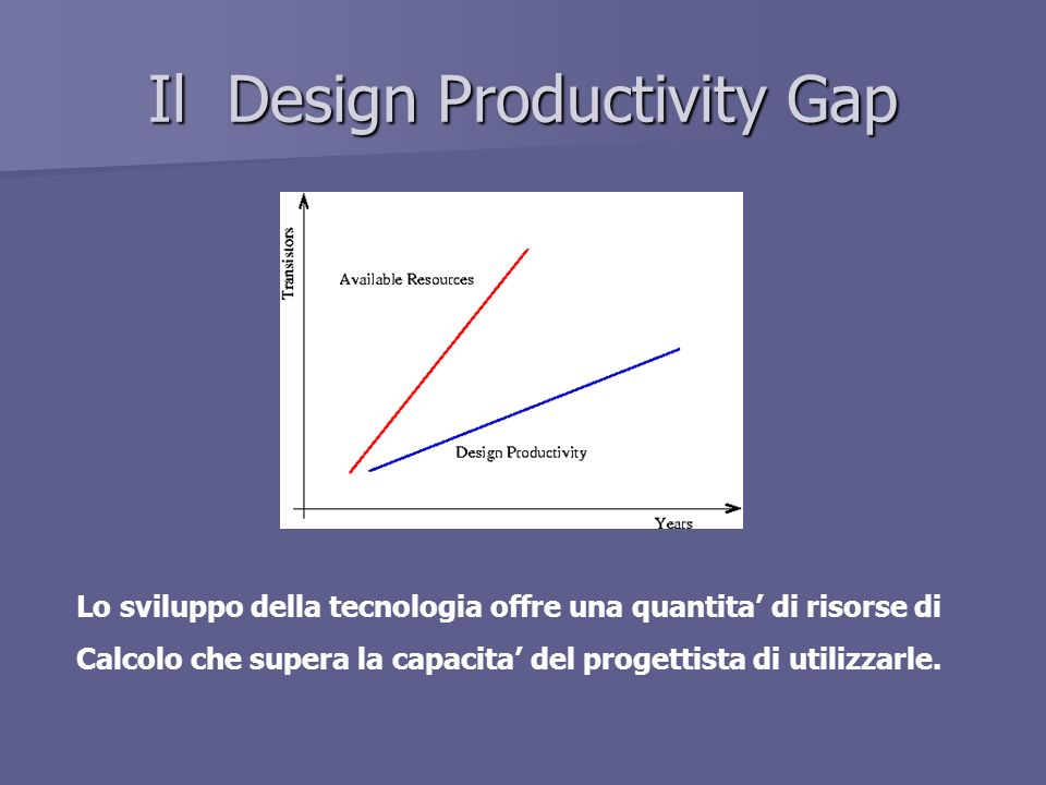 Il Design Productivity Gap
