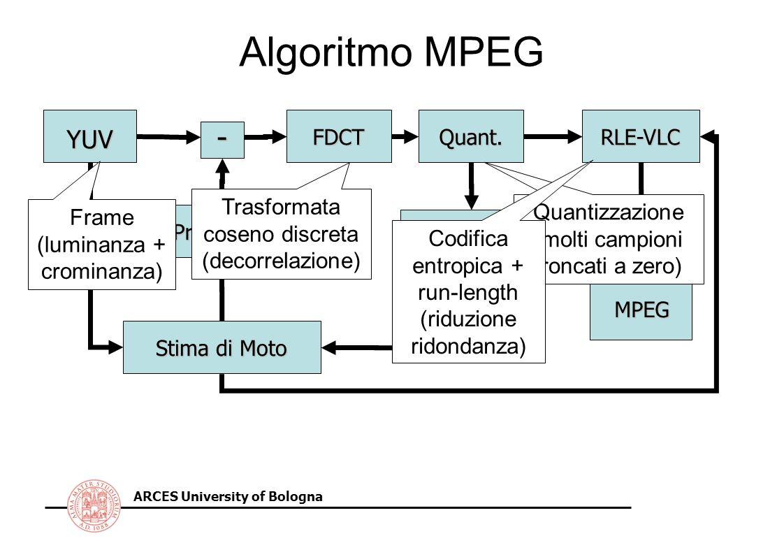Algoritmo MPEG - YUV Trasformata coseno discreta